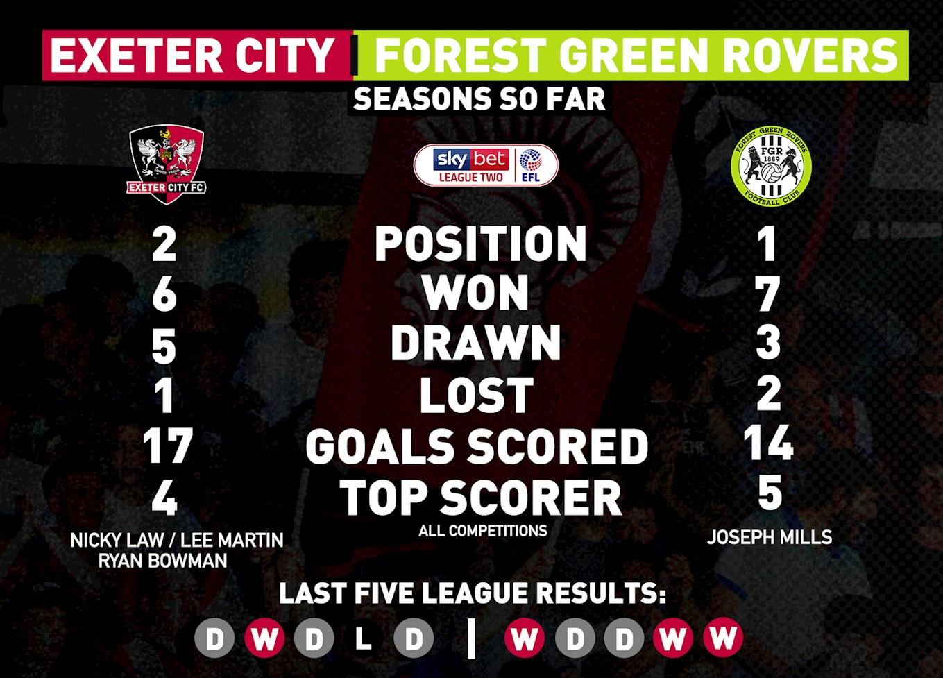 Forest Green Stats.jpg